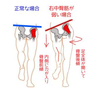 中臀筋のチェック